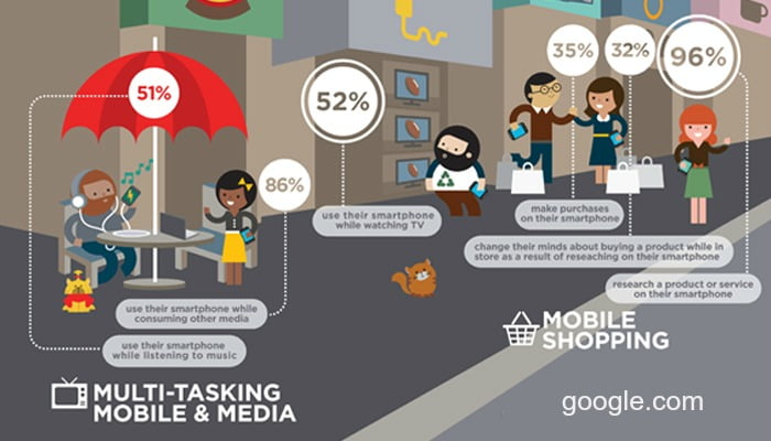 mobile optimised websites for retailers